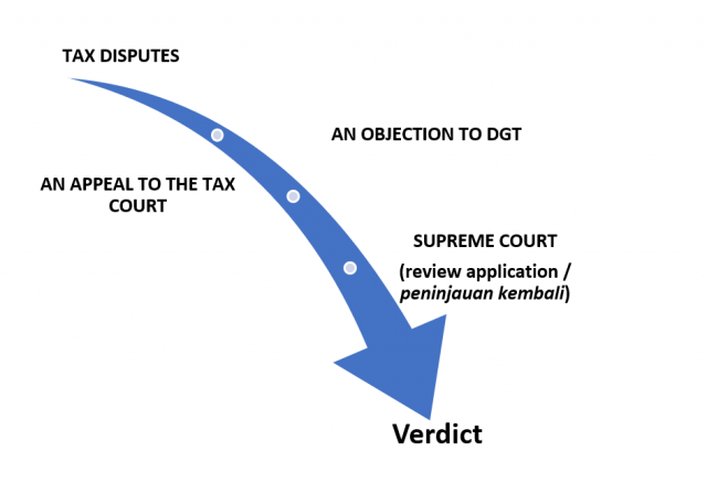 tax court system adco law
